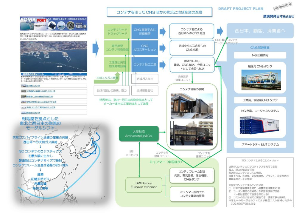 コンテナを使ったCNG ほかの物流と地域産業の進展
